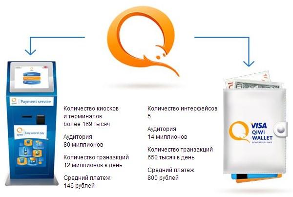 QIWI стал первым платежным